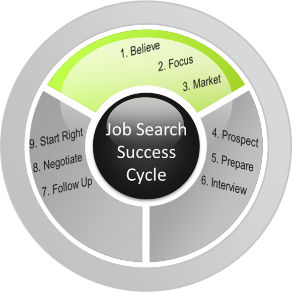 Job search cycle